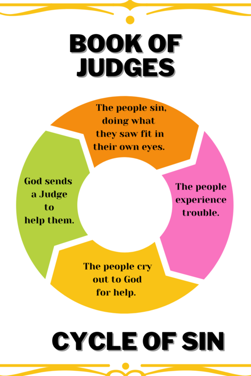 Book of Judges Graph about the Cycle of Sin as related to Deborah and Barak